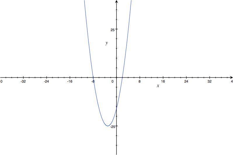 gráfica de función cuadrática
