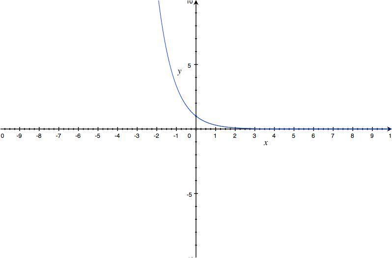 funciones exponencials decrecientes