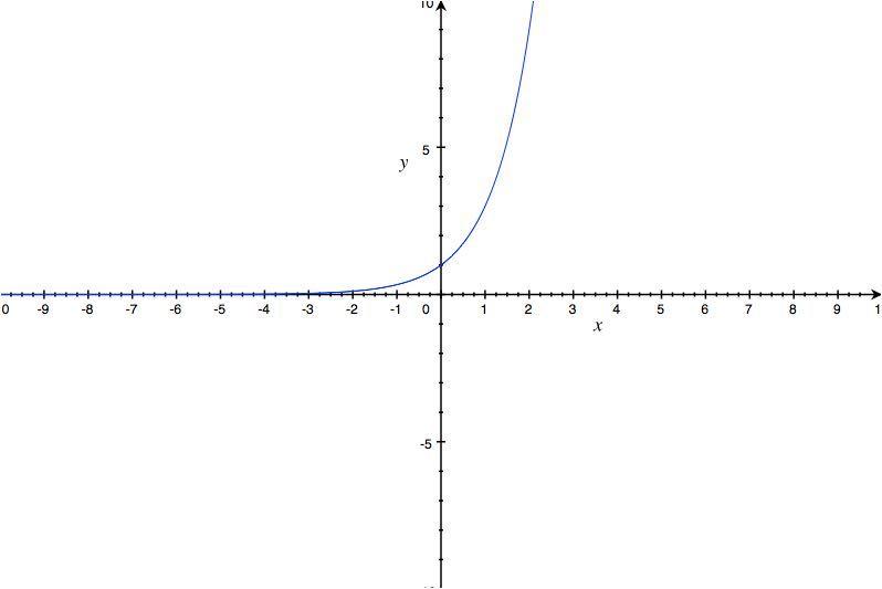 función exponencial creciente